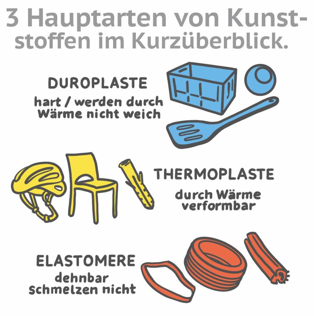 Kunststoffarten im Überblick