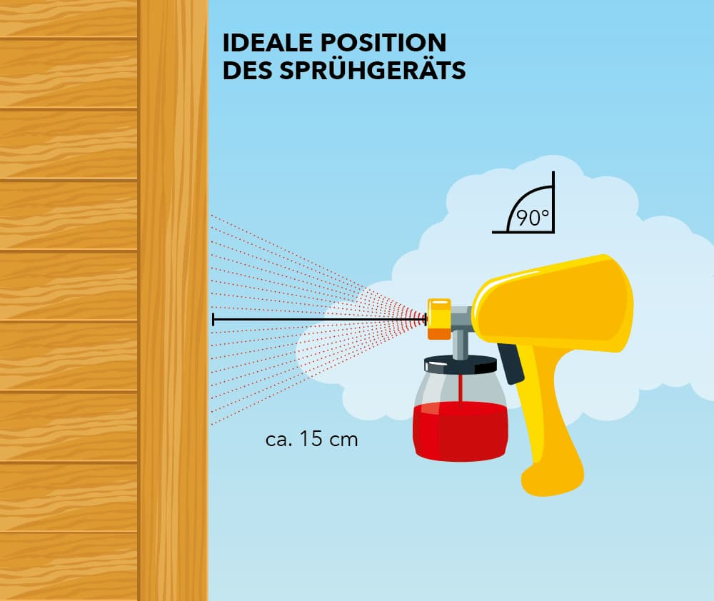 Lack sprühen: Ideale Position des Sprühgeräts