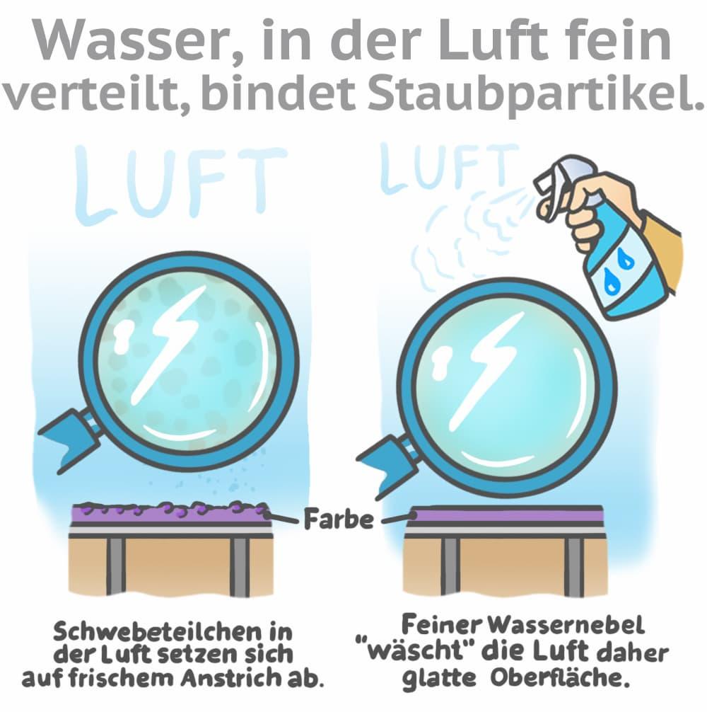 Clever: Staub in der Luft mit Wasser binden