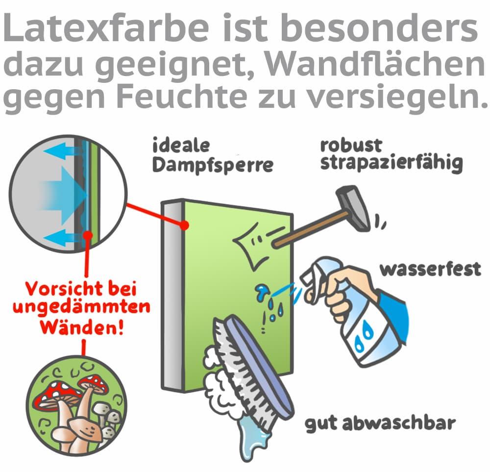 Latexfarben können gegen Feuchtigkeit schützen