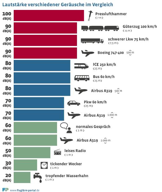 Lautstärke verschiedener Geräusche im Vergleich © fluglärm-portal.de