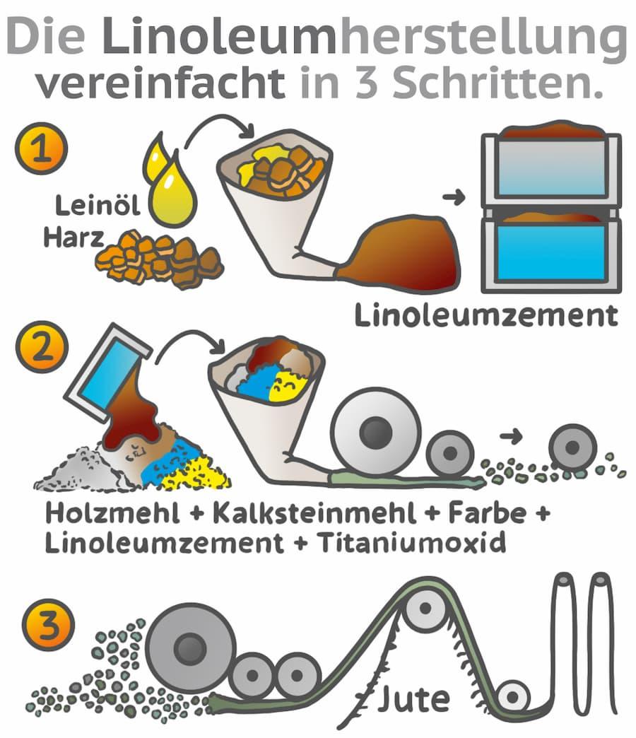 Herstellung von Linoleum