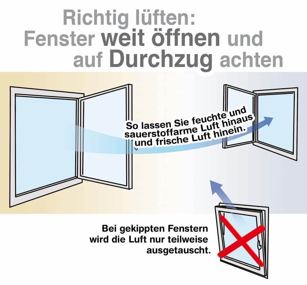 Richtig lüften: Fenster weit öffnen und auf Durchzug achten