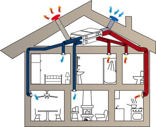 Prinzip einer zentralen Lüftungsanlage mit Wärmerückgewinnung ©  black-me, fotolia.com