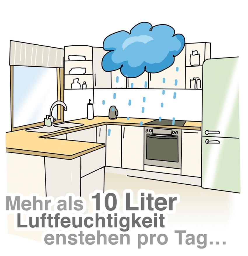 Luftfeuchigkeit entsteht jeden Tag in der Wohnung