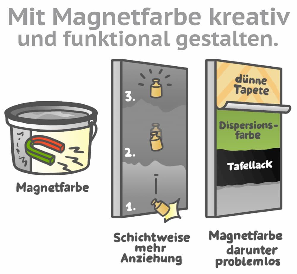 So nutzen und verarbeiten Sie Magnetfarbe
