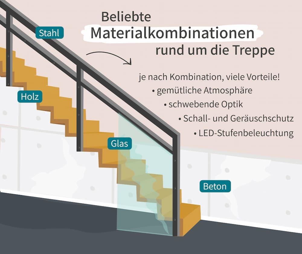 Beliebte Materialkombinationen rund um die Treppe