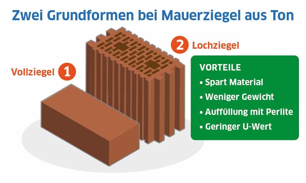 Zwei Grundformen bei Mauerziegeln aus Ton