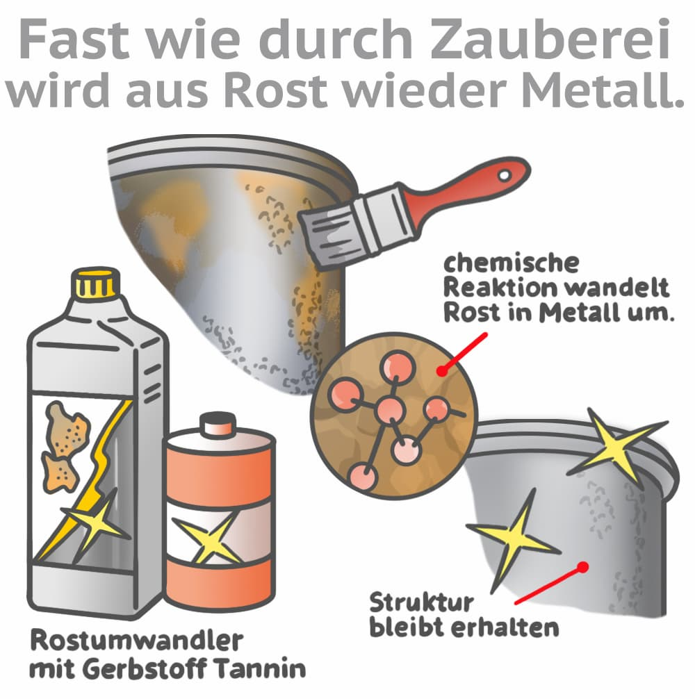 Rostumwandler: Aus Rost wird wieder Metall