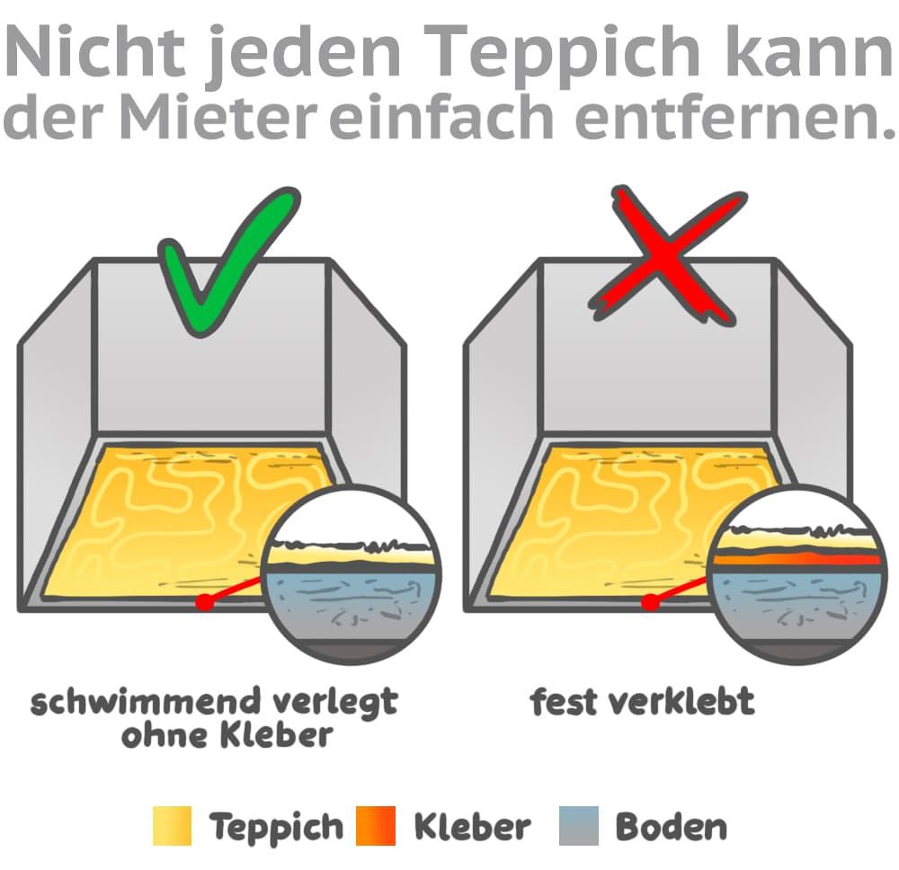 Nicht jeden Teppich kann der Mieter einfach entfernen