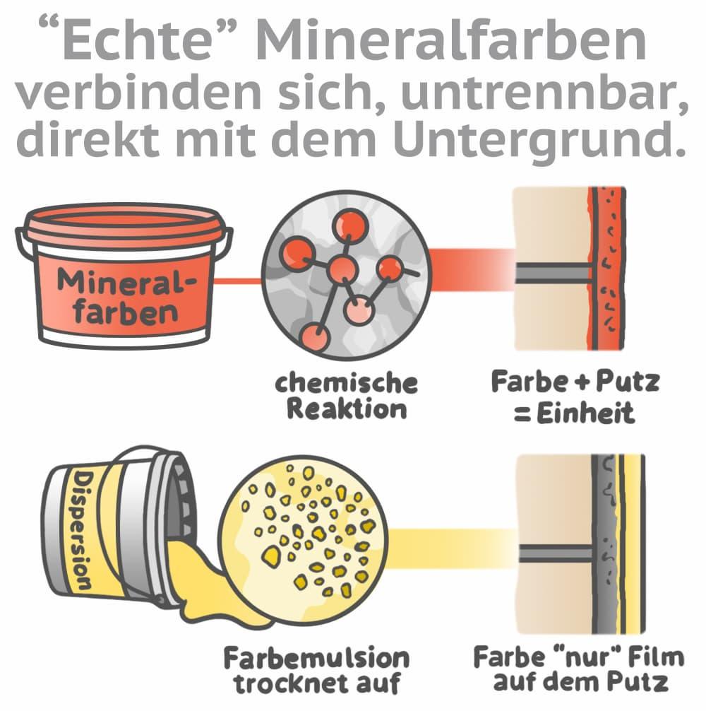 Echte Mineralfarbe verbindet sich untrennbar direkt mit dem Untergrund