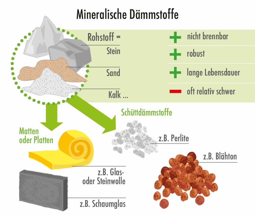 Mineralische Dämmstoffe: Eigenschaften, Vorteile und Nachteile