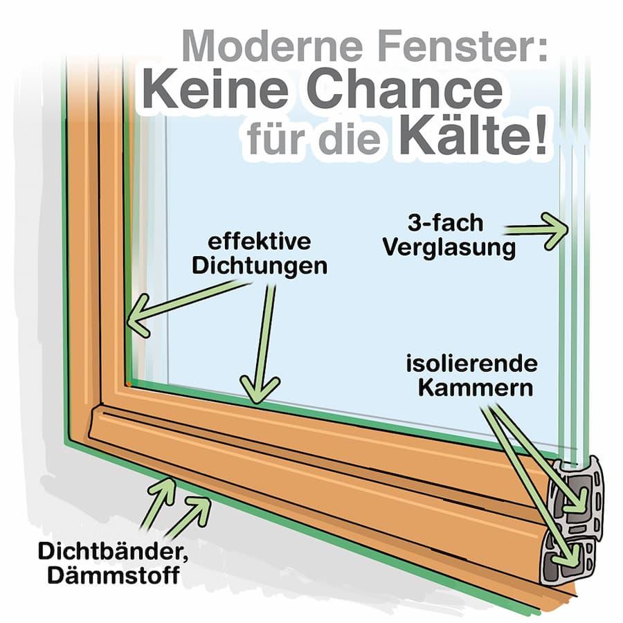 Moderne Fenster: Keine Chance für die Kälte