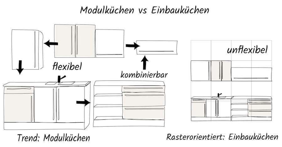 Modulküche und Einbauküche