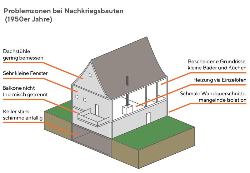 Problemzonen bei Nachkriegsbauten