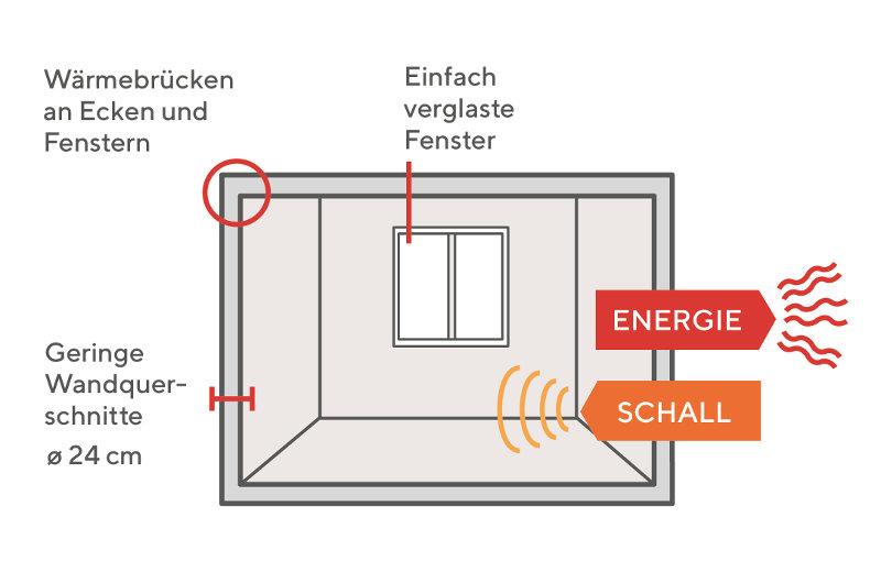 Nachkriegsbauten: Energetische Schwachstellen und fehlender Schallschutz