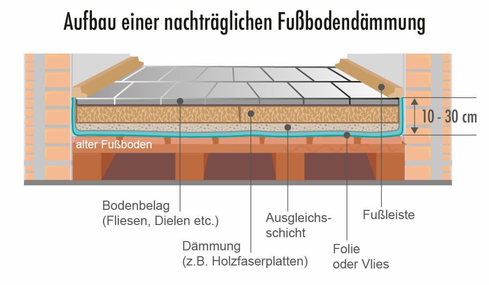 Aufbau einer nachträglichen Fußbodendämmung