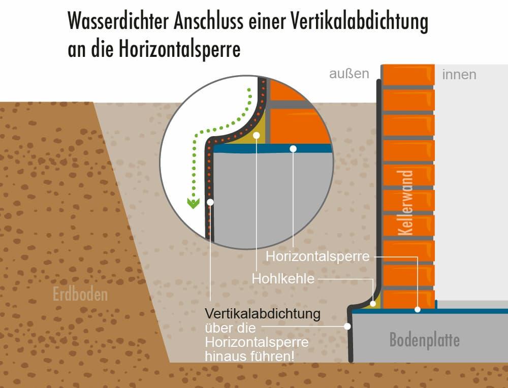 Wasserdichter Anschluss einer Vertialabdichtung an die Horizontalsperre