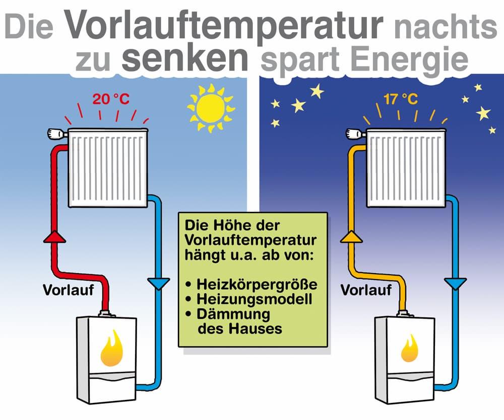Die Vorlauftemperatur nachts zu senken spart Energie