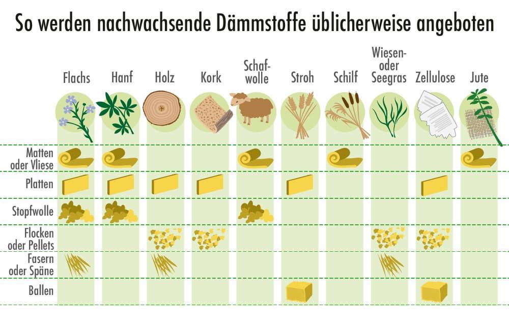 So werden die verschiedenen natürlichen Dämmstoffe in der Regel angeboten