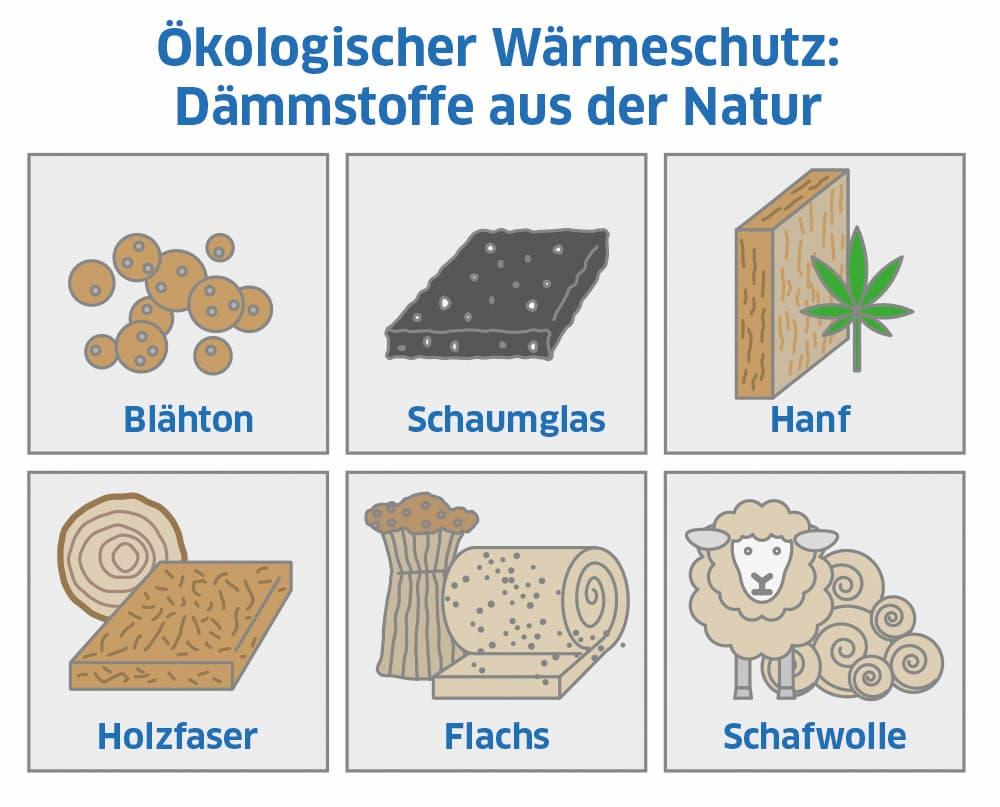 Ökologischer Wärmeschutz: Dämmstoffe aus der Natur