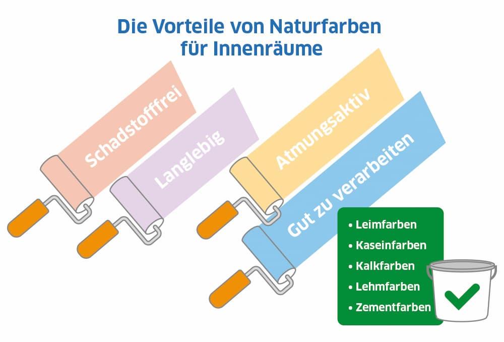 Die Vorteile von Naturfarben für Innenräume