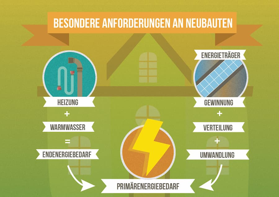 Neubau: Energetische Anforderungen müssen erfüllt werden