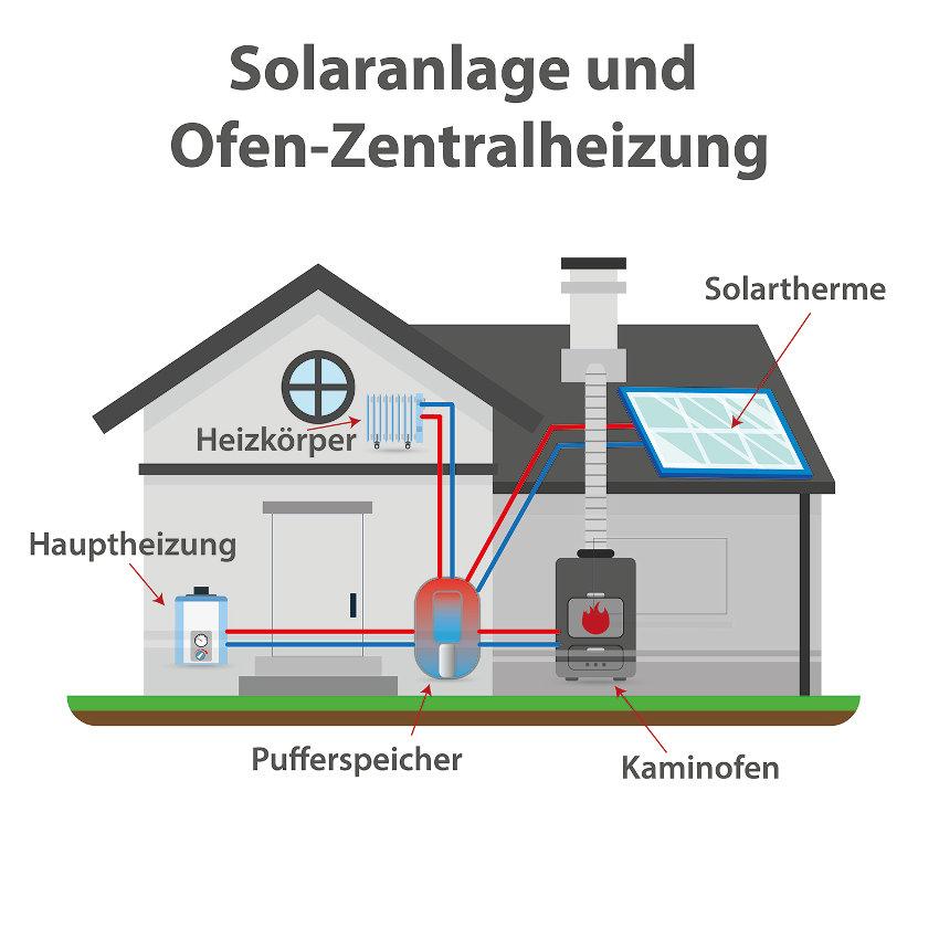 Solarthermie und Ofen Zentralheizung kombinieren
