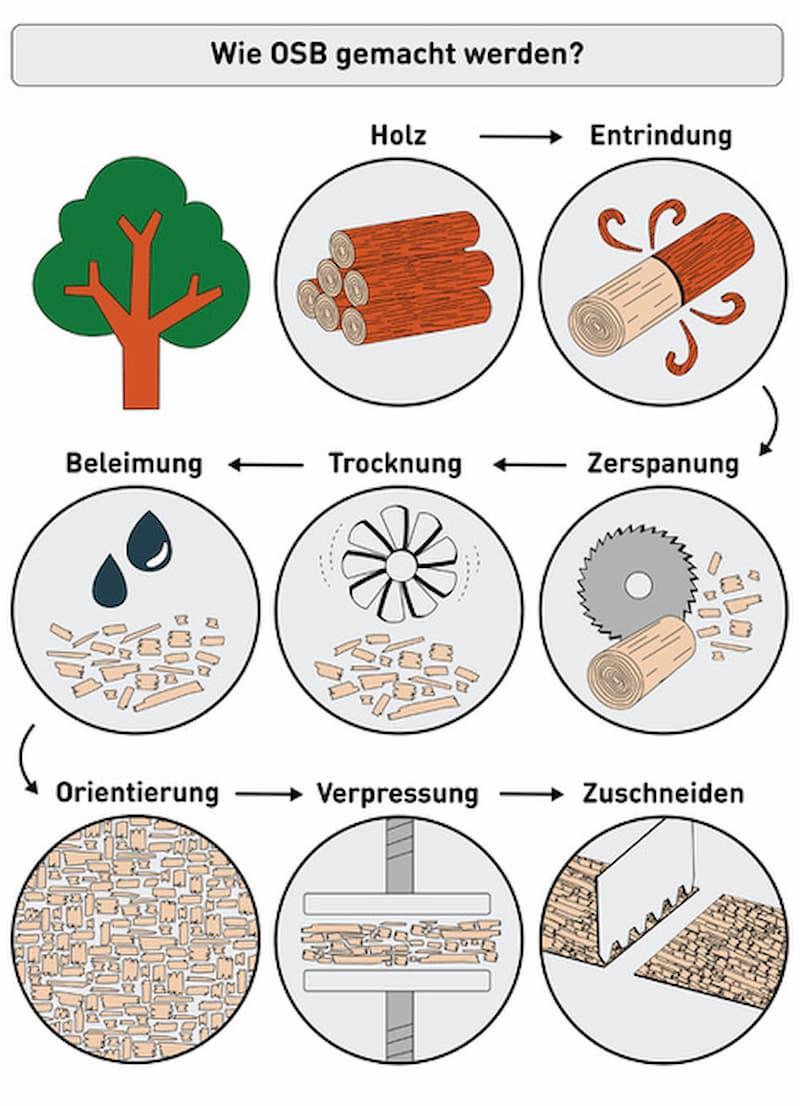Wie OSB-Platten hergestellt werden