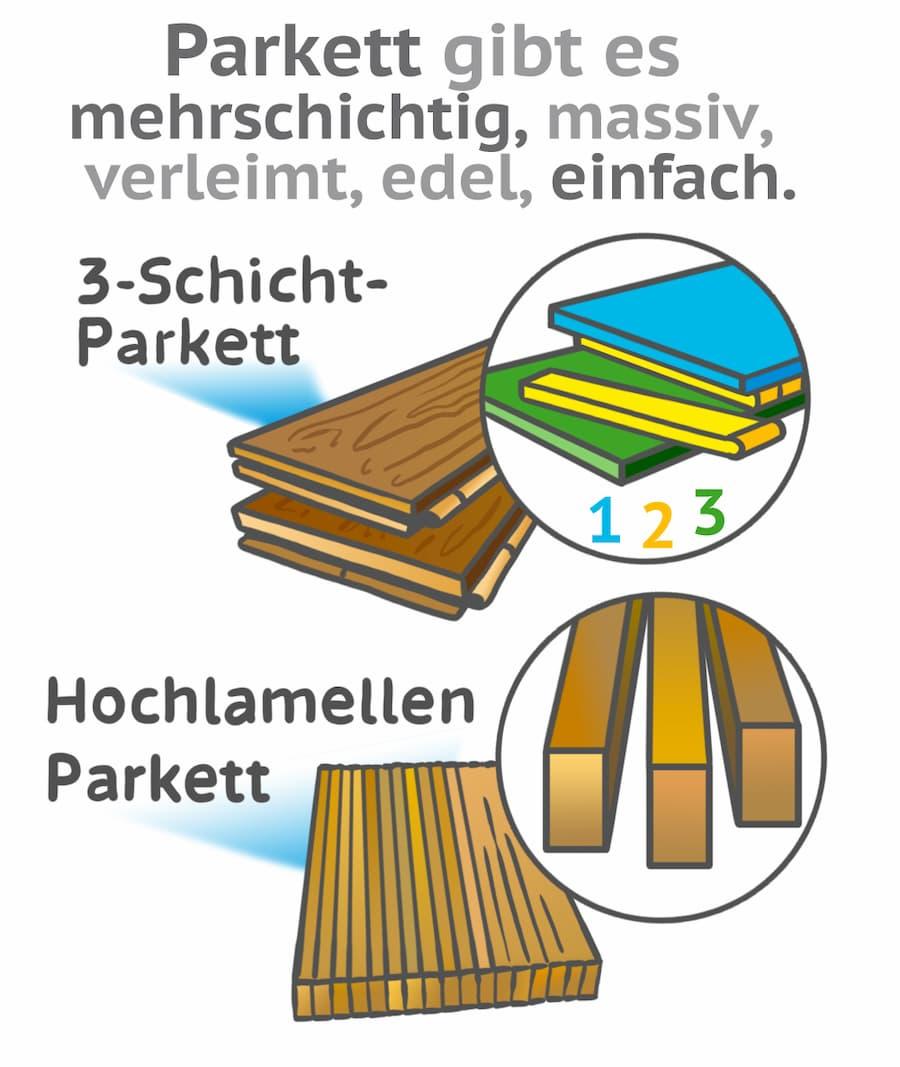 Parkett gibt es in vielen Aufbauvarianten