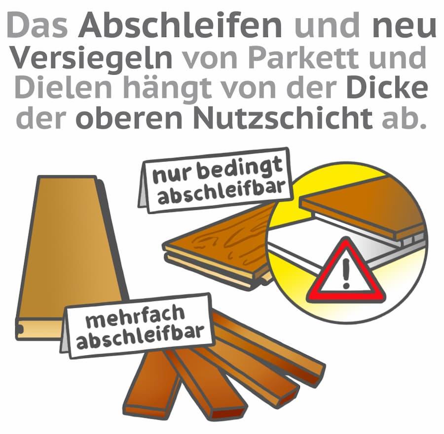 Das Abschleifen von Parkett und Dielen hängt auch von der Dicke der Nutzschicht ab