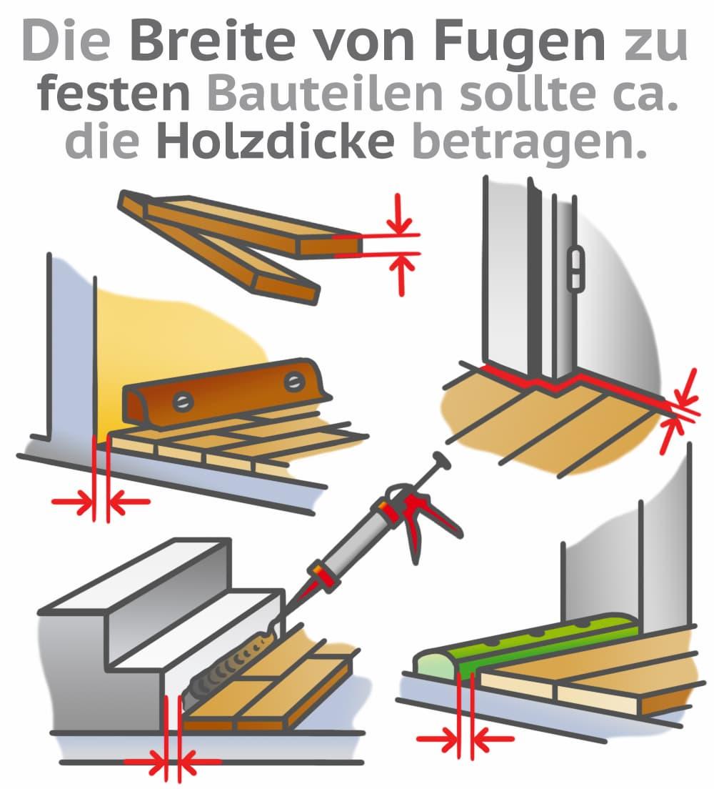 Die Dehnungsfuge sollte so breit wie die Stärke des verlegten Holzes sein