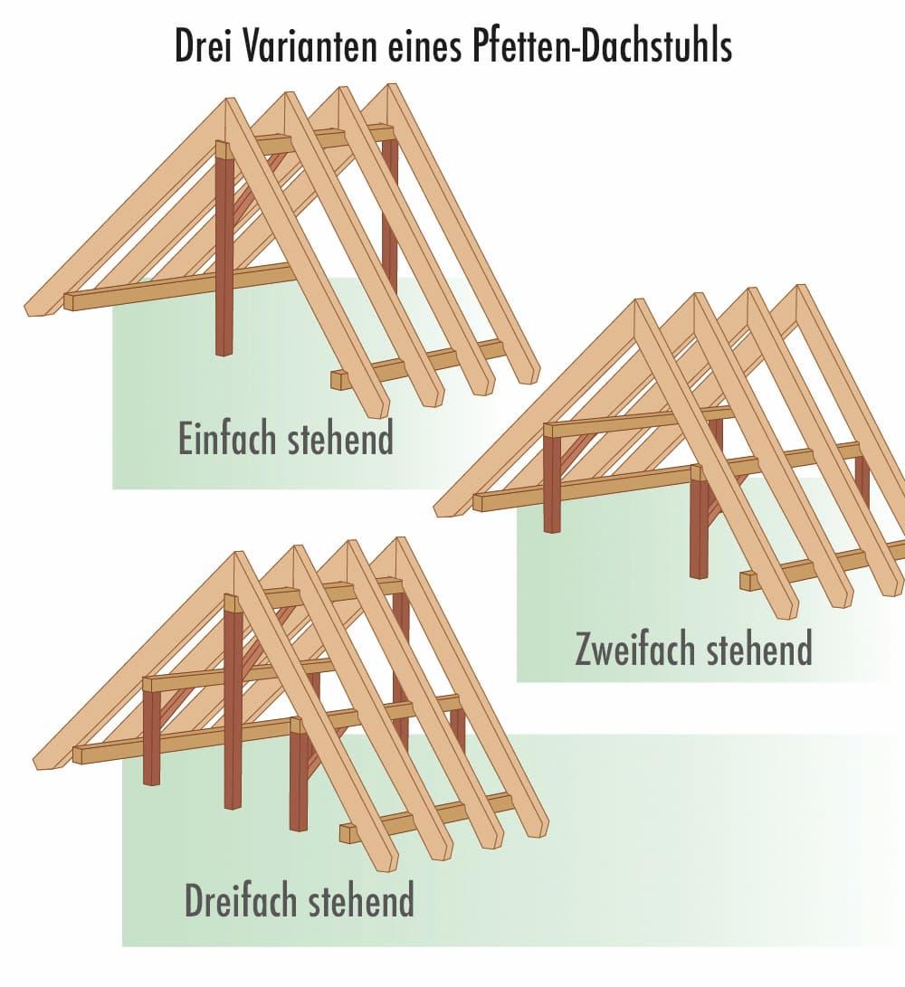 Drei Varianten eines Pfetten-Dachstuhls