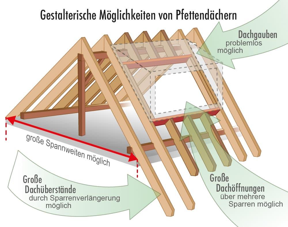 Gestalterische Möglichkeiten von Pfettendächern