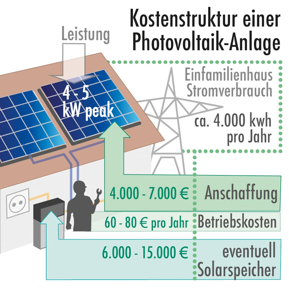 Kostenstruktur einer Photovoltaikanlage