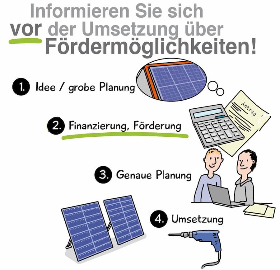 Photovoltaik Förderung: Vor dem Kauf informieren