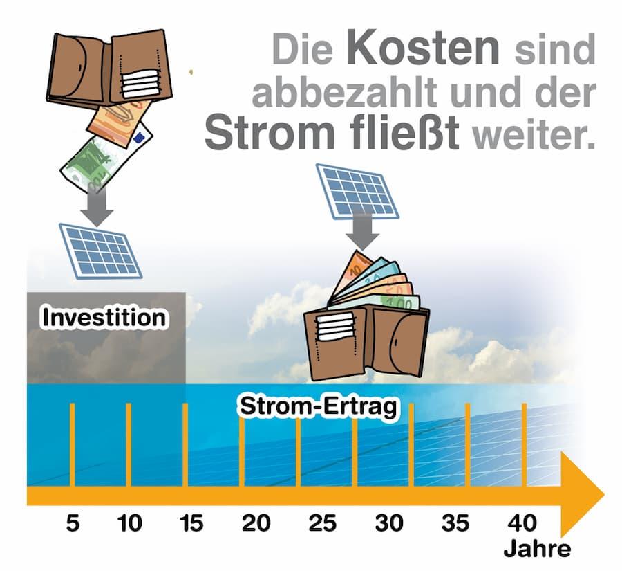 Photovoltaik: Nach der Amortisation liefert die Anlage nur noch Gewinn