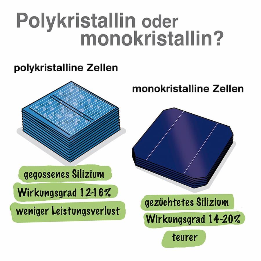 Polykristaline oder monokristaline Solarzellen