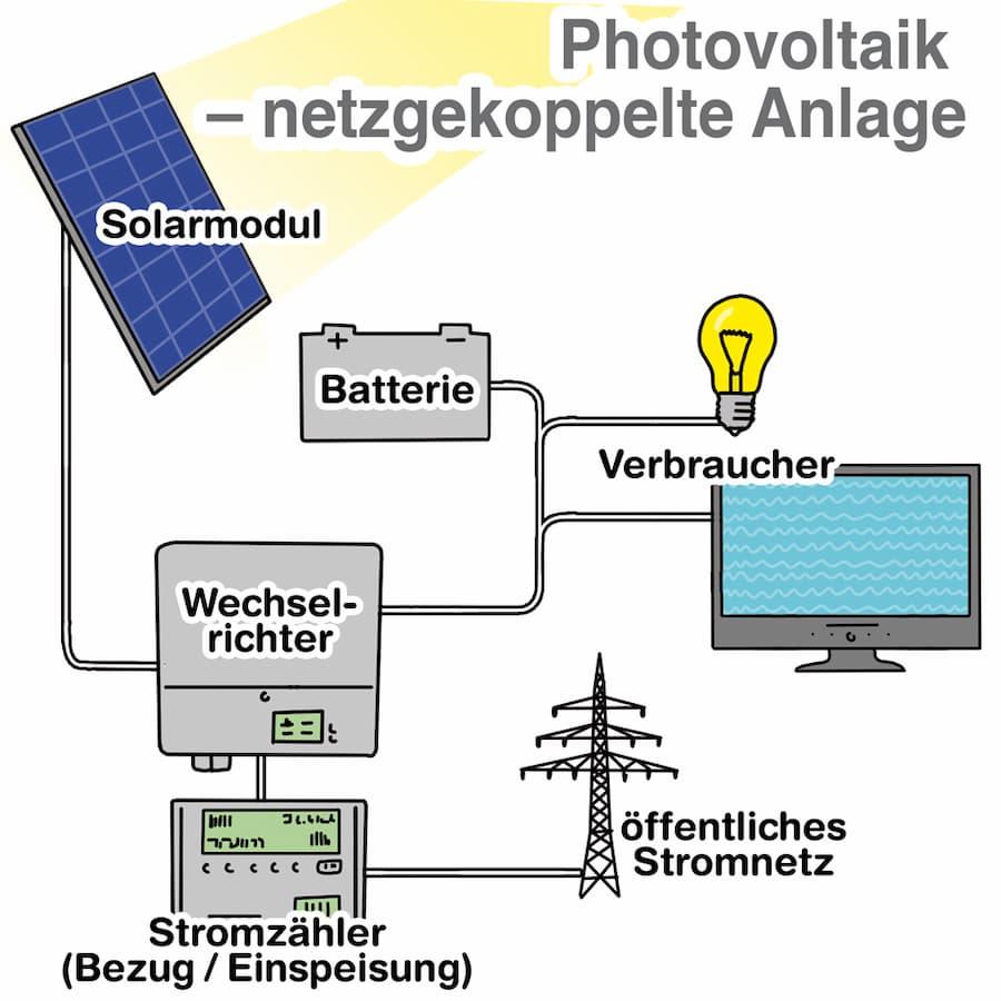 Photovoltaik: Schema einer netzgekoppelten Anlage