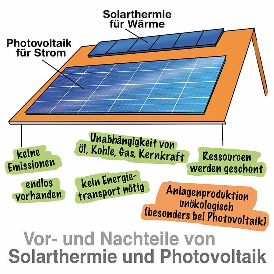 Photovoltaik und Solarthermie: Vorteile und Nachteile