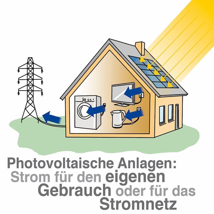 Photovoltaikanlage: Stromerzeugung für den Eigenverbrauch oder zur Einspeisung