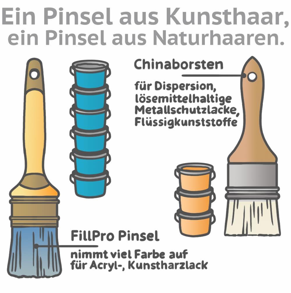 Pinsel aus Kunsthaar und Pinsel aus Naturhaar