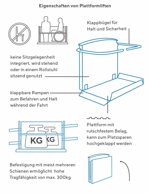 Eigenschaften von Plattformliften