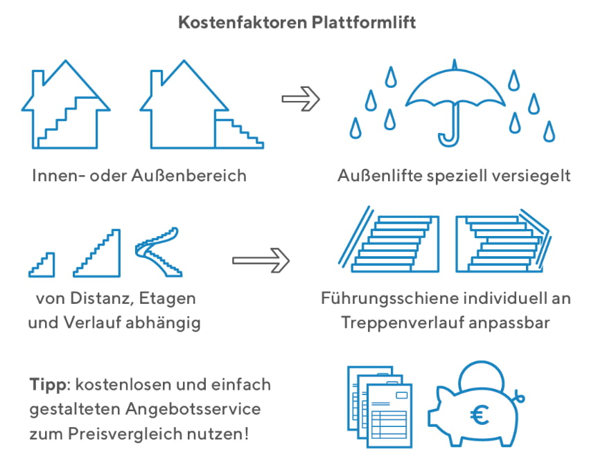 Plattformlift Kostenfaktoren