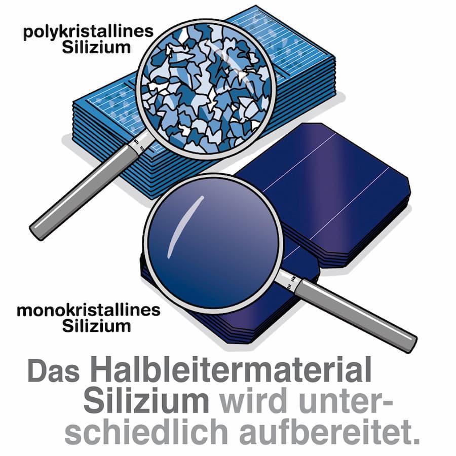 Polykristallin oder Monokristalline Solarzellen: Unterschied