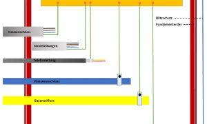 Schutzerdung Elektroninstallation