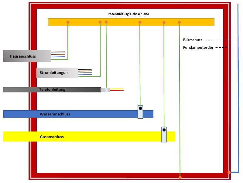 Potentialausgleich Darstellung, Grafik: Heinz Kerp