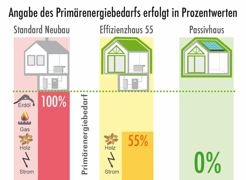Primaerenergiebedarf: Angaben erfolgen in Prozentwerten