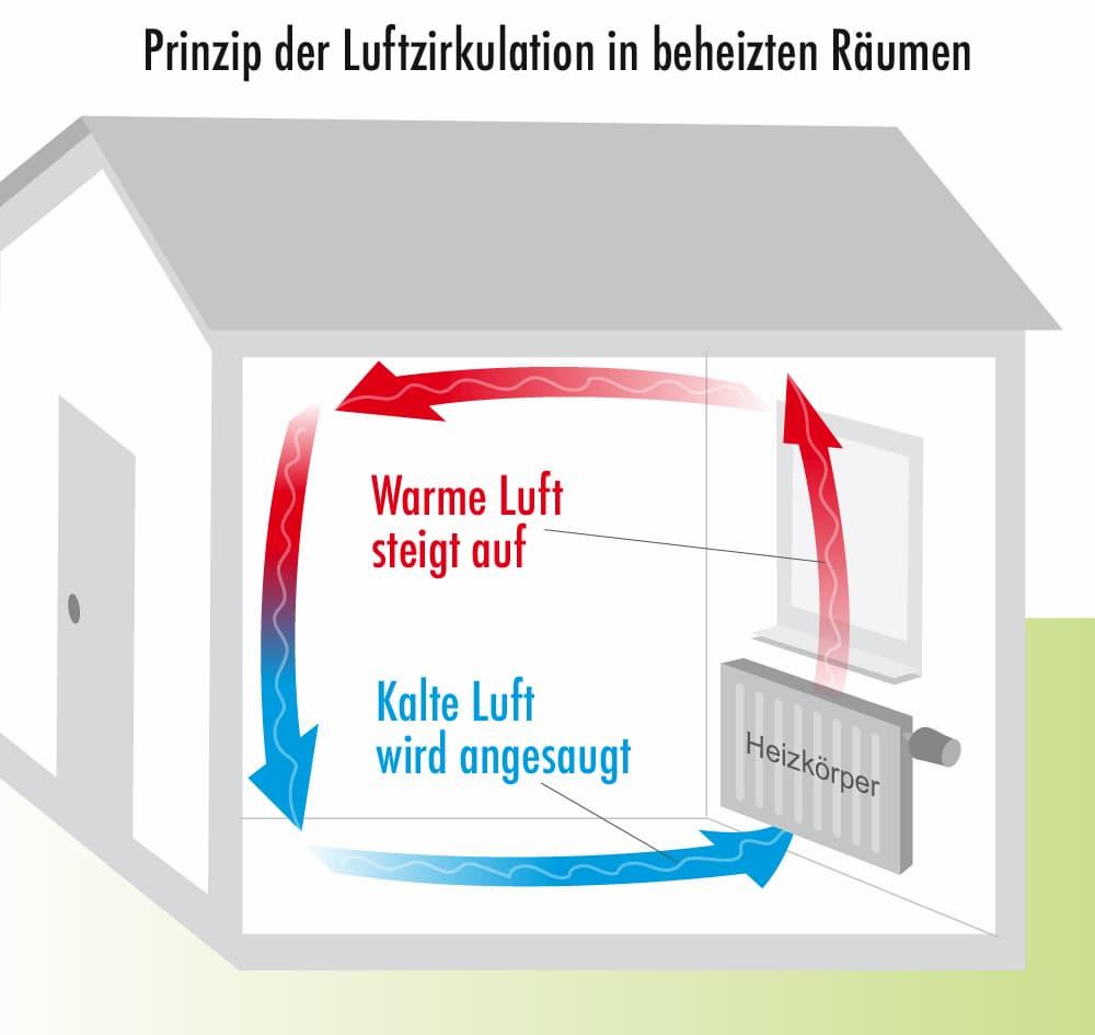 Prinzip der Luftzirkulation bei beheizten Räumen mit Heizkörpern