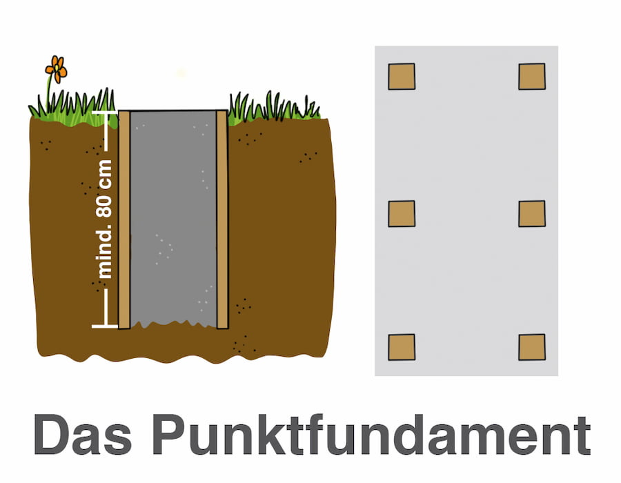 Das Punktfundament: Möglich bei kleinen Carports bei gleichmäßigen Bodenverhältnissen